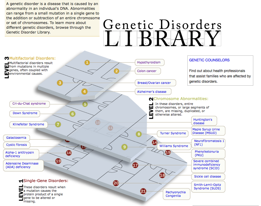 The Genetic Disorders Library